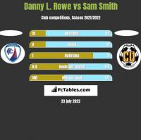 Danny L. Rowe vs Sam Smith h2h player stats