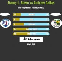Danny L. Rowe vs Andrew Dallas h2h player stats
