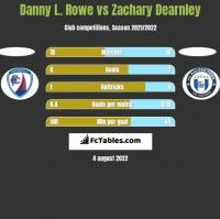 Danny L. Rowe vs Zachary Dearnley h2h player stats