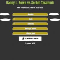 Danny L. Rowe vs Serhat Tasdemir h2h player stats