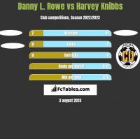 Danny L. Rowe vs Harvey Knibbs h2h player stats