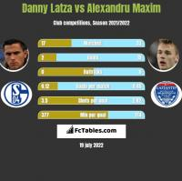 Danny Latza vs Alexandru Maxim h2h player stats