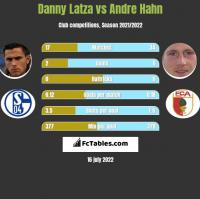 Danny Latza vs Andre Hahn h2h player stats