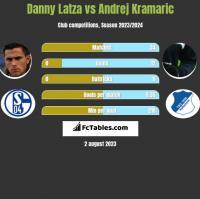 Danny Latza vs Andrej Kramaric h2h player stats