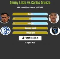 Danny Latza vs Carlos Gruezo h2h player stats