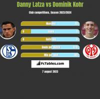 Danny Latza vs Dominik Kohr h2h player stats