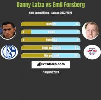 Danny Latza vs Emil Forsberg h2h player stats