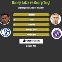 Danny Latza vs Georg Teigl h2h player stats