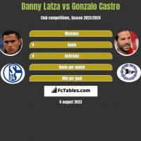 Danny Latza vs Gonzalo Castro h2h player stats