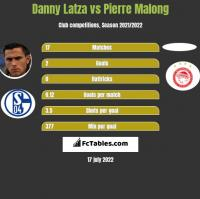 Danny Latza vs Pierre Malong h2h player stats