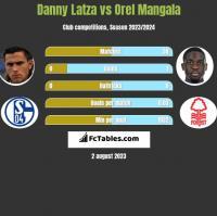 Danny Latza vs Orel Mangala h2h player stats