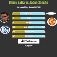 Danny Latza vs Jadon Sancho h2h player stats