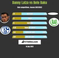 Danny Latza vs Bote Baku h2h player stats