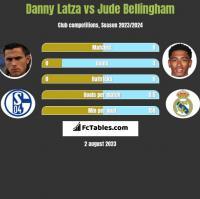 Danny Latza vs Jude Bellingham h2h player stats