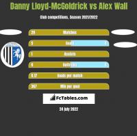 Danny Lloyd-McGoldrick vs Alex Wall h2h player stats