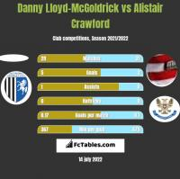 Danny Lloyd-McGoldrick vs Alistair Crawford h2h player stats