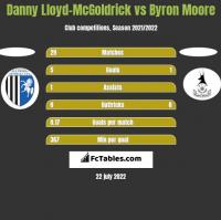 Danny Lloyd-McGoldrick vs Byron Moore h2h player stats