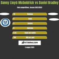 Danny Lloyd-McGoldrick vs Daniel Bradley h2h player stats