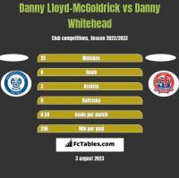 Danny Lloyd-McGoldrick vs Danny Whitehead h2h player stats