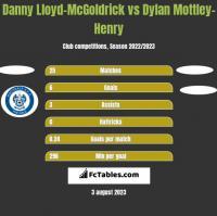 Danny Lloyd-McGoldrick vs Dylan Mottley-Henry h2h player stats