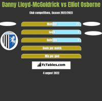 Danny Lloyd-McGoldrick vs Elliot Osborne h2h player stats