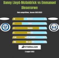 Danny Lloyd-McGoldrick vs Emmanuel Dieseruvwe h2h player stats