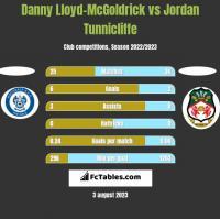Danny Lloyd-McGoldrick vs Jordan Tunnicliffe h2h player stats