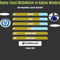 Danny Lloyd-McGoldrick vs Kaiyne Woolery h2h player stats