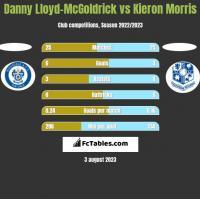 Danny Lloyd-McGoldrick vs Kieron Morris h2h player stats