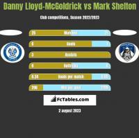 Danny Lloyd-McGoldrick vs Mark Shelton h2h player stats