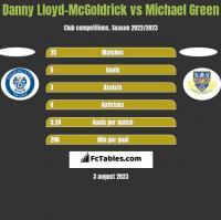 Danny Lloyd-McGoldrick vs Michael Green h2h player stats