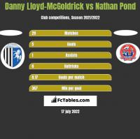 Danny Lloyd-McGoldrick vs Nathan Pond h2h player stats