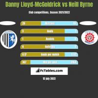 Danny Lloyd-McGoldrick vs Neill Byrne h2h player stats