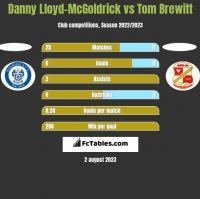 Danny Lloyd-McGoldrick vs Tom Brewitt h2h player stats