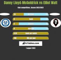 Danny Lloyd-McGoldrick vs Elliot Watt h2h player stats