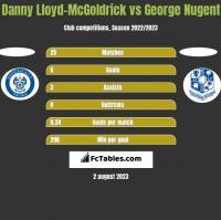 Danny Lloyd-McGoldrick vs George Nugent h2h player stats