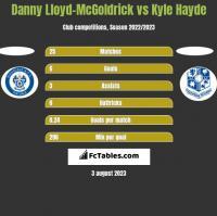 Danny Lloyd-McGoldrick vs Kyle Hayde h2h player stats