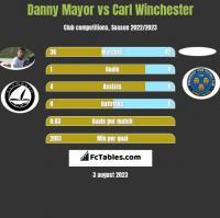 Danny Mayor vs Carl Winchester h2h player stats