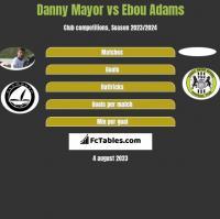 Danny Mayor vs Ebou Adams h2h player stats