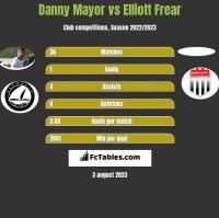 Danny Mayor vs Elliott Frear h2h player stats