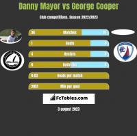 Danny Mayor vs George Cooper h2h player stats