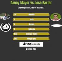 Danny Mayor vs Jose Baxter h2h player stats