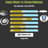 Danny Mayor vs Tyreeq Bakinson h2h player stats