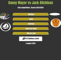 Danny Mayor vs Jack Aitchison h2h player stats