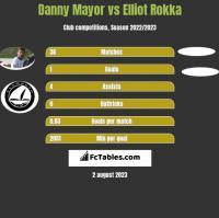 Danny Mayor vs Elliot Rokka h2h player stats