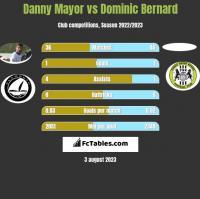 Danny Mayor vs Dominic Bernard h2h player stats