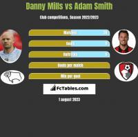 Danny Mills vs Adam Smith h2h player stats