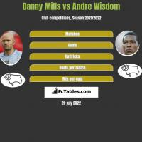 Danny Mills vs Andre Wisdom h2h player stats