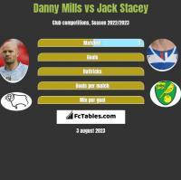 Danny Mills vs Jack Stacey h2h player stats