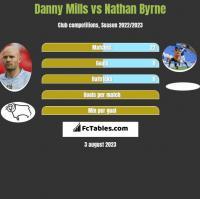 Danny Mills vs Nathan Byrne h2h player stats